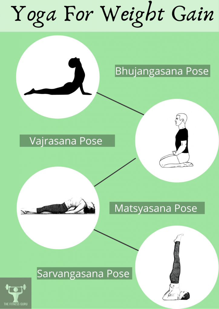 info-graphic featuring the best yoga poses for weight gain